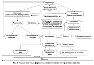 Nooscope diagram from Anton Vaino's The Capitlization of the Future (translated to English)