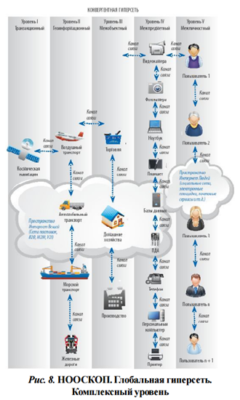 Nooscope diagram from Anton Vaino's The Capitlization of the Future (in Russian)