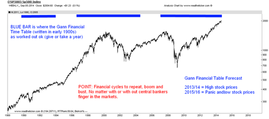 Gann's Financial Time Table vs. S&P 500 stock market movements